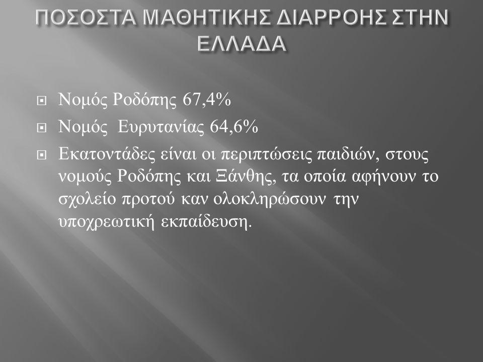  Νομός Ροδόπης 67,4%  Νομός Ευρυτανίας 64,6%  Εκατοντάδες είναι οι περιπτώσεις παιδιών, στους νομούς Ροδόπης και Ξάνθης, τα οποία αφήνουν το σχολεί