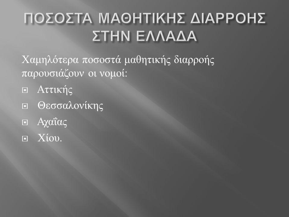 Χαμηλότερα ποσοστά μαθητικής διαρροής παρουσιάζουν οι νομοί :  Αττικής  Θεσσαλονίκης  Αχαΐας  Χίου.