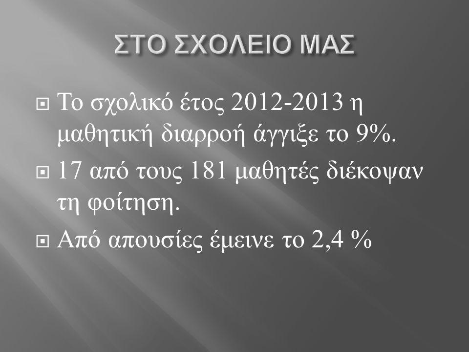 Το σχολικό έτος 2012-2013 η μαθητική διαρροή άγγιξε το 9%.