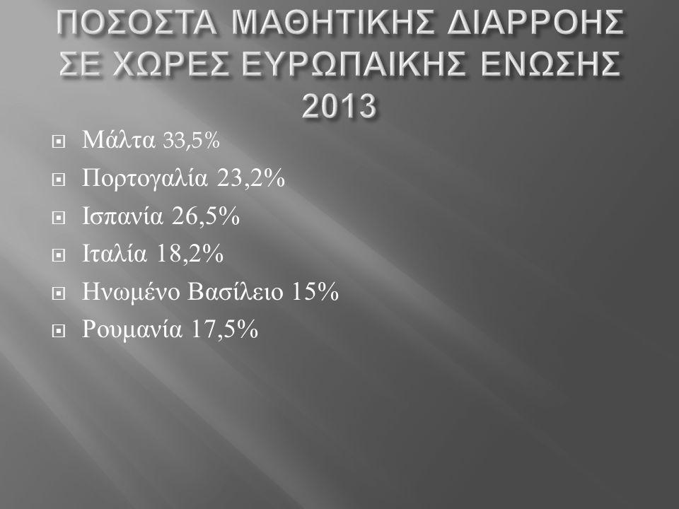  Μάλτα 33,5%  Πορτογαλία 23,2%  Ισπανία 26,5%  Ιταλία 18,2%  Ηνωμένο Βασίλειο 15%  Ρουμανία 17,5%