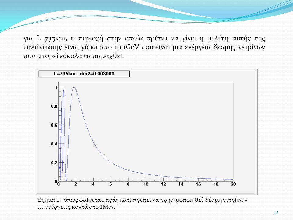 για L=735km, η περιοχή στην οποία πρέπει να γίνει η μελέτη αυτής της ταλάντωσης είναι γύρω από το 1GeV που είναι μια ενέργεια δέσμης νετρίνων που μπορεί εύκολα να παραχθεί.