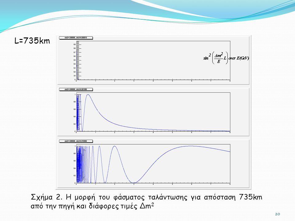 20 L=735km Σχήμα 2. Η μορφή του φάσματος ταλάντωσης για απόσταση 735km από την πηγή και διάφορες τιμές Δm 2