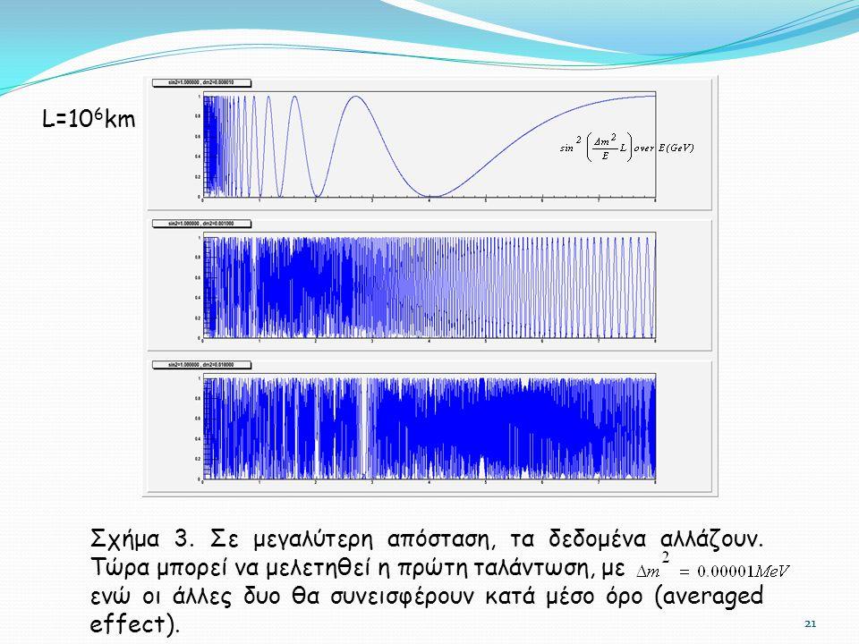 21 Σχήμα 3. Σε μεγαλύτερη απόσταση, τα δεδομένα αλλάζουν. Τώρα μπορεί να μελετηθεί η πρώτη ταλάντωση, με ενώ οι άλλες δυο θα συνεισφέρουν κατά μέσο όρ