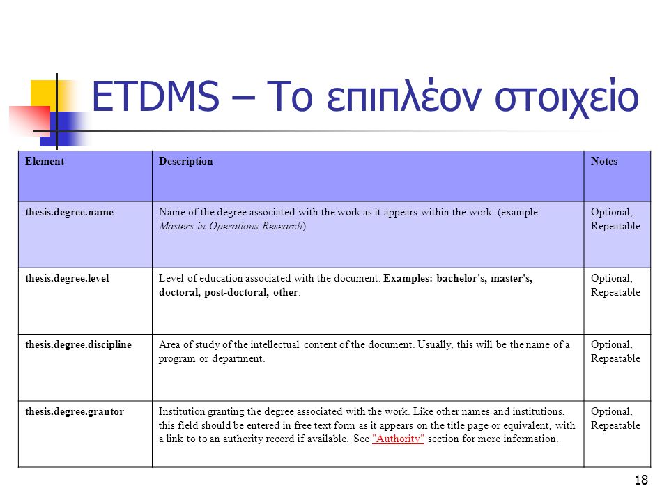 18 ETDMS – Το επιπλέον στοιχείο ElementDescriptionNotes thesis.degree.nameName of the degree associated with the work as it appears within the work. (