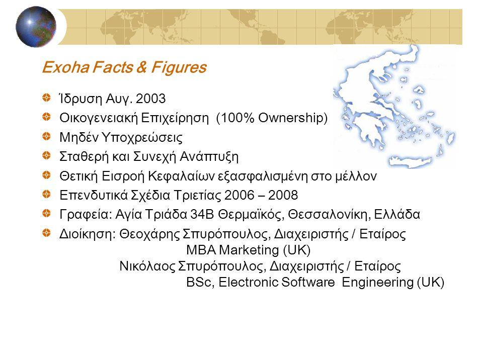 Exoha Facts & Figures Ίδρυση Αυγ.