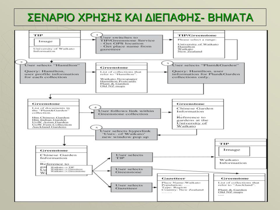 ΣΕΝΑΡΙΟ ΧΡΗΣΗΣ ΚΑΙ ΔΙΕΠΑΦΗΣ- ΒΗΜΑΤΑ