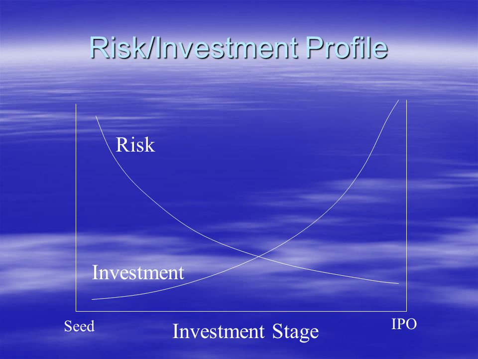 Risk/Investment Profile Risk Investment Seed IPO Investment Stage