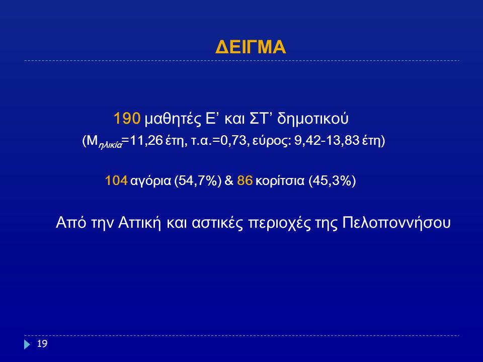 ΔΕΙΓΜΑ 190 μαθητές Ε' και ΣΤ' δημοτικού (M ηλικία =11,26 έτη, τ.α.=0,73, εύρος: 9,42-13,83 έτη) 104 αγόρια (54,7%) & 86 κορίτσια (45,3%) Από την Αττικ