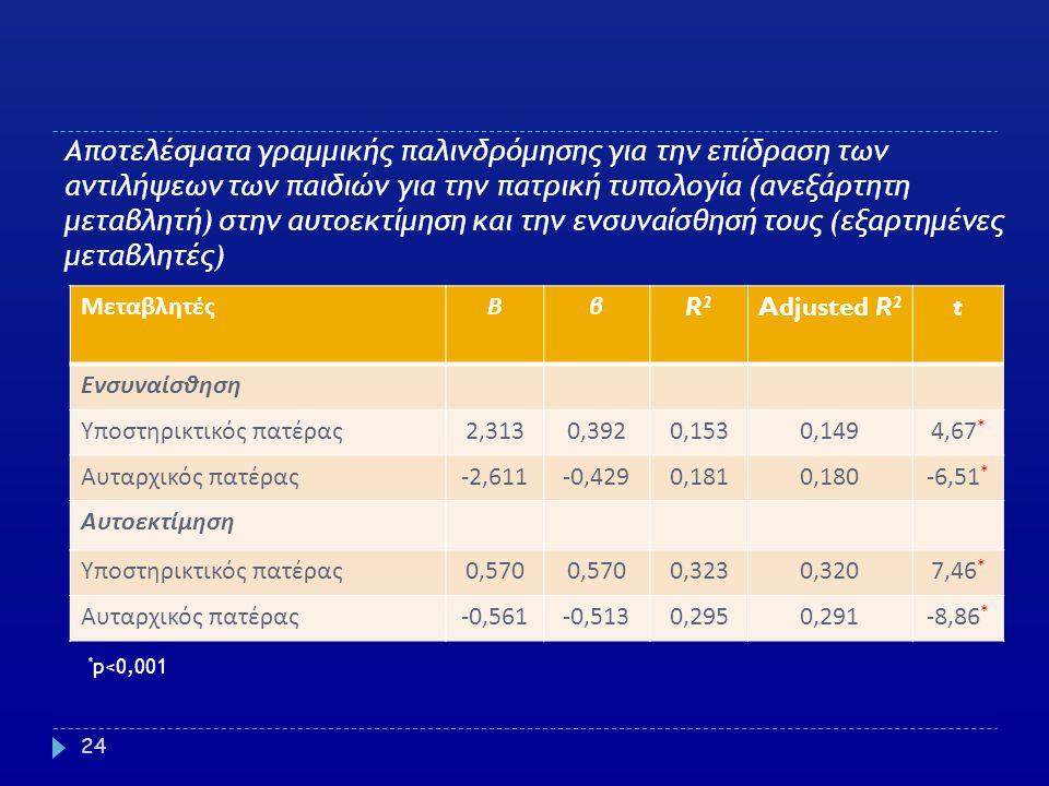 Αποτελέσματα γραμμικής παλινδρόμησης για την επίδραση των αντιλήψεων των παιδιών για την πατρική τυπολογία (ανεξάρτητη μεταβλητή) στην αυτοεκτίμηση κα