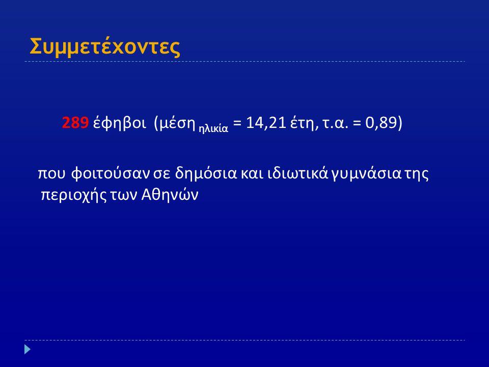 Συμμετέχοντες 289 έφηβοι ( μέση ηλικία = 14,21 έτη, τ. α. = 0,89) που φοιτούσαν σε δημόσια και ιδιωτικά γυμνάσια της περιοχής των Αθηνών