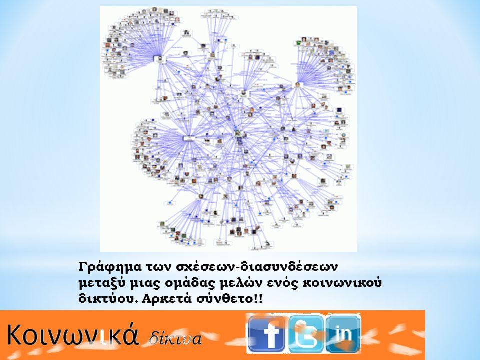 Γράφημα των σχέσεων-διασυνδέσεων μεταξύ μιας ομάδας μελών ενός κοινωνικού δικτύου. Αρκετά σύνθετο!!