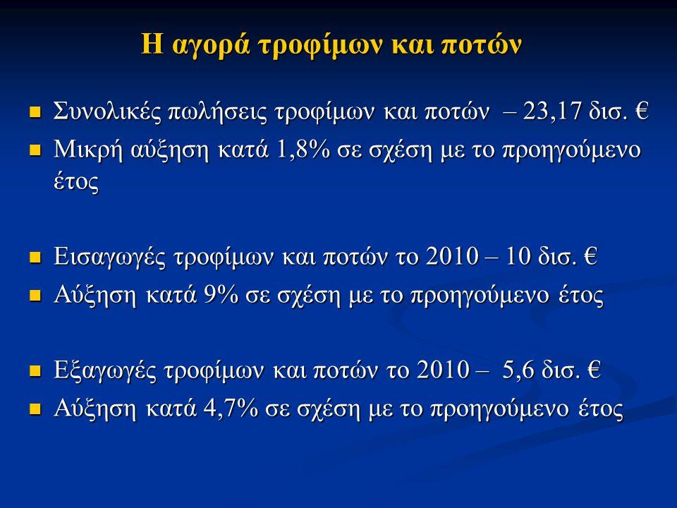 Η αγορά τροφίμων και ποτών Συνολικές πωλήσεις τροφίμων και ποτών – 23,17 δισ. € Συνολικές πωλήσεις τροφίμων και ποτών – 23,17 δισ. € Μικρή αύξηση κατά