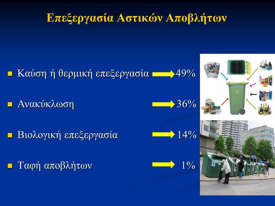 Επεξεργασία Αστικών Αποβλήτων Καύση ή θερμική επεξεργασία 49% Καύση ή θερμική επεξεργασία 49% Ανακύκλωση 36% Ανακύκλωση 36% Βιολογική επεξεργασία 14%