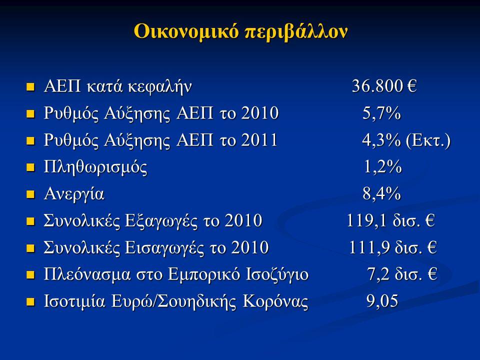 ΑΕΠ κατά κεφαλήν 36.800 € ΑΕΠ κατά κεφαλήν 36.800 € Ρυθμός Αύξησης ΑΕΠ το 2010 5,7% Ρυθμός Αύξησης ΑΕΠ το 2010 5,7% Ρυθμός Αύξησης ΑΕΠ το 2011 4,3% (Ε