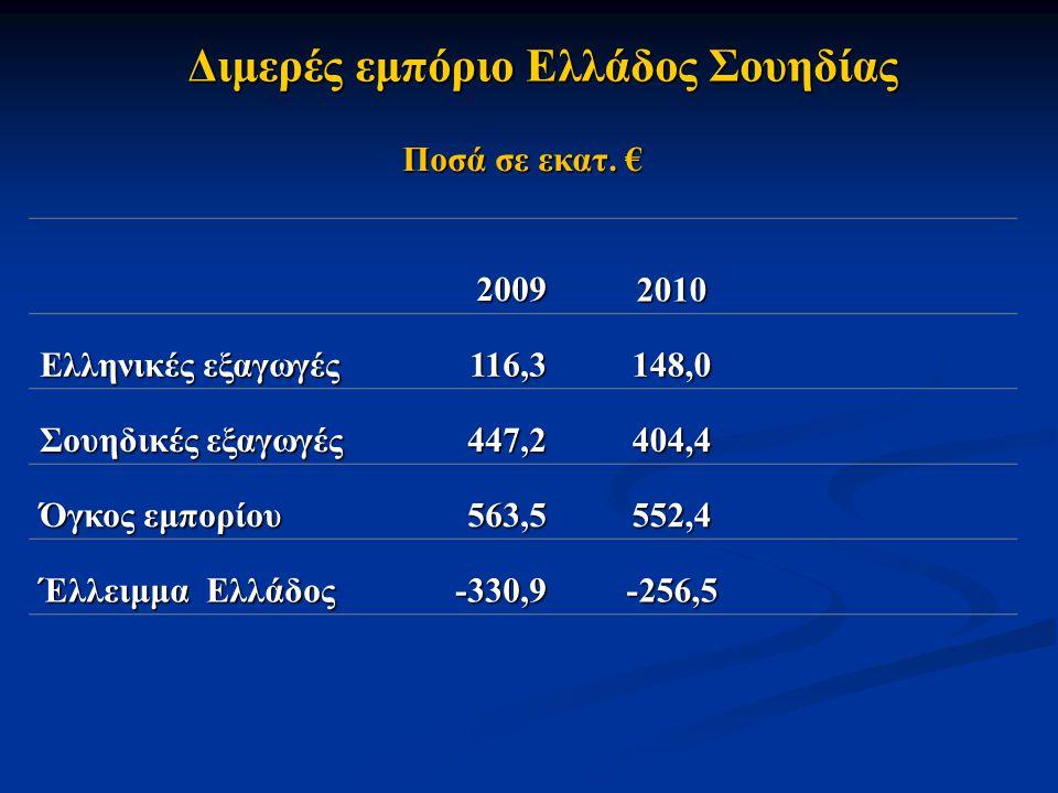 Διμερές εμπόριο Ελλάδος Σουηδίας Ποσά σε εκατ. € 2009 20092010 Ελληνικές εξαγωγές 116,3148,0 Σουηδικές εξαγωγές 447,2404,4 Όγκος εμπορίου 563,5552,4 Έ