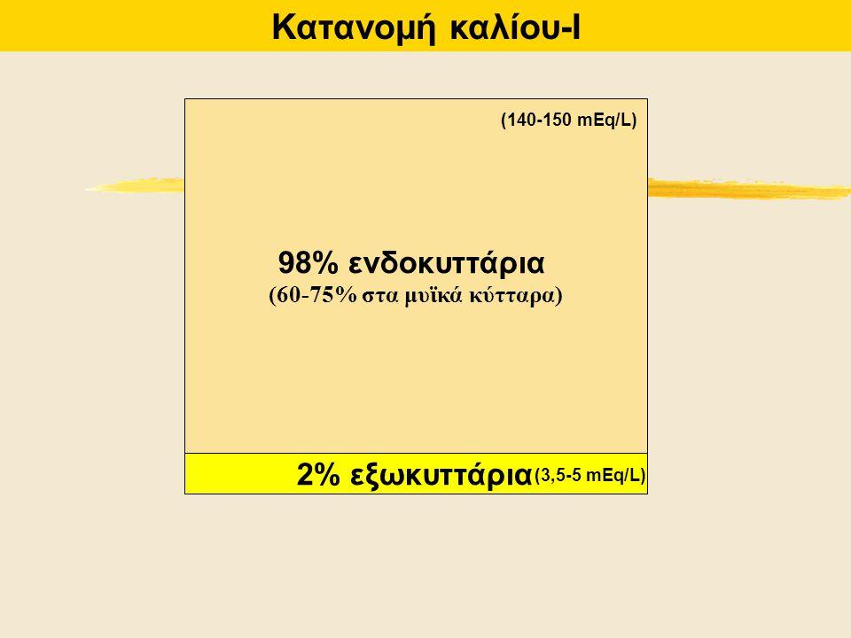98% ενδοκυττάρια (60-75% στα μυϊκά κύτταρα) 2% εξωκυττάρια Κατανομή καλίου-Ι (140-150 mEq/L) (3,5-5 mEq/L)