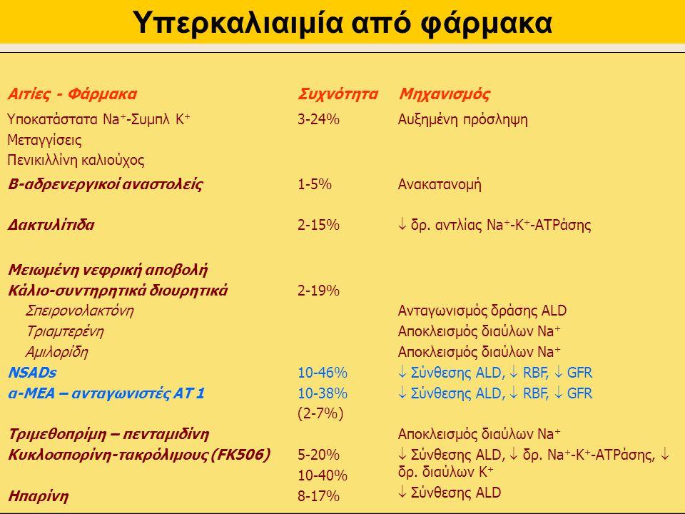 Αιτίες - ΦάρμακαΣυχνότηταΜηχανισμός Υποκατάστατα Νa + -Συμπλ Κ + Μεταγγίσεις Πενικιλλίνη καλιούχος 3-24%Αυξημένη πρόσληψη Β-αδρενεργικοί αναστολείς Δα