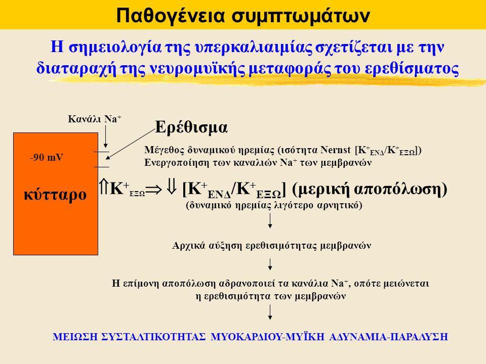 Παθογένεια συμπτωμάτων Η σημειολογία της υπερκαλιαιμίας σχετίζεται με την διαταραχή της νευρομυϊκής μεταφοράς του ερεθίσματος κύτταρο Ερέθισμα Μέγεθος