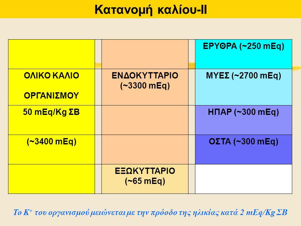 ΕΡΥΘΡΑ (~250 mEq) ΟΛΙΚΟ ΚΑΛΙΟ ΟΡΓΑΝΙΣΜΟΥ ΕΝΔΟΚΥΤΤΑΡΙΟ (~3300 mEq) ΜΥΕΣ (~2700 mEq) 50 mEq/Kg ΣΒΗΠΑΡ (~300 mEq) (~3400 mEq)ΟΣΤΑ (~300 mEq) ΕΞΩΚΥΤΤΑΡΙΟ