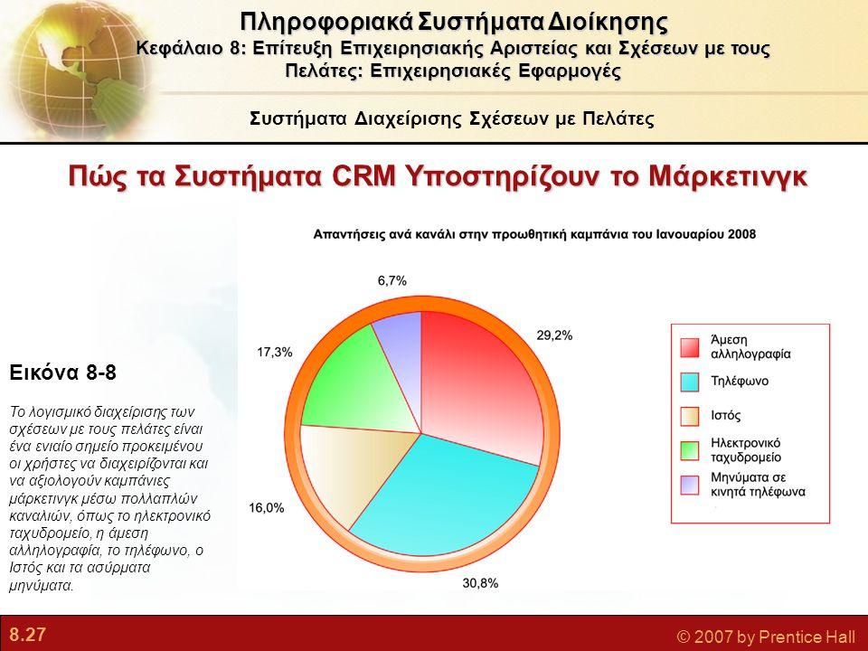 8.27 © 2007 by Prentice Hall Πώς τα Συστήματα CRM Υποστηρίζουν το Μάρκετινγκ Εικόνα 8-8 Το λογισμικό διαχείρισης των σχέσεων με τους πελάτες είναι ένα