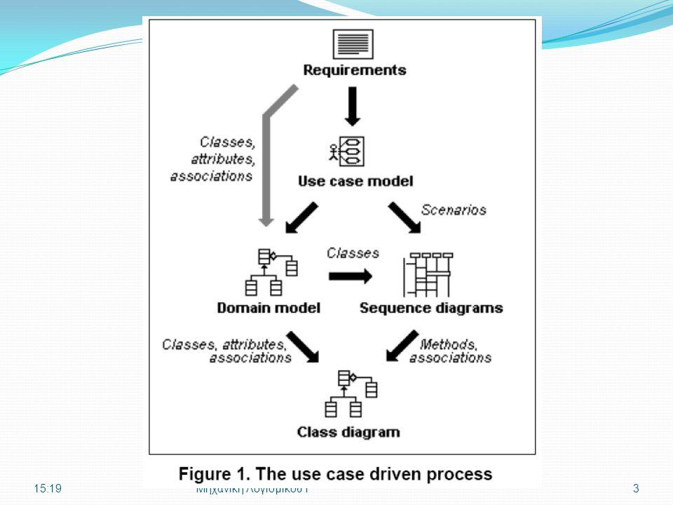 Περιπτώσεις Χρήσης (Προδιαγραφές Απαιτήσεων) Ιδέα του Jacobson ( ' 92, OOSE) μηχανισμός ανακάλυψης και καταγραφής των λειτουργικών απαιτήσεων ιστορίες χρήσης του συστήματος εργαλείο ανάλυσης – ακόμη και σε μη Α/Σ έργα Η UP ορίζει το μοντέλο περιπτώσεων χρήσης στο γνωστικό πεδίο των Απαιτήσεων 15:21Μηχανική Λογισμικού Ι4