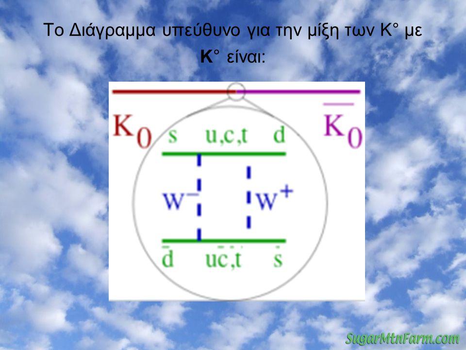 Το Φαινόμενο της Αναγέννησης 1.Αρχικά δέσμη K°(50% Κ1 και 50% Κ2) 2.Για τ1<t<τ2 (σχεδόν) 100% Κ2 (50% K° και 50% K°) 3.Περνά από γραφίτη που απορροφά τα K° και διέρχονται τα K° (πάλι καθαρή δέσμη) 4.Τελικά έχουμε 50% Κ1 πάλι.