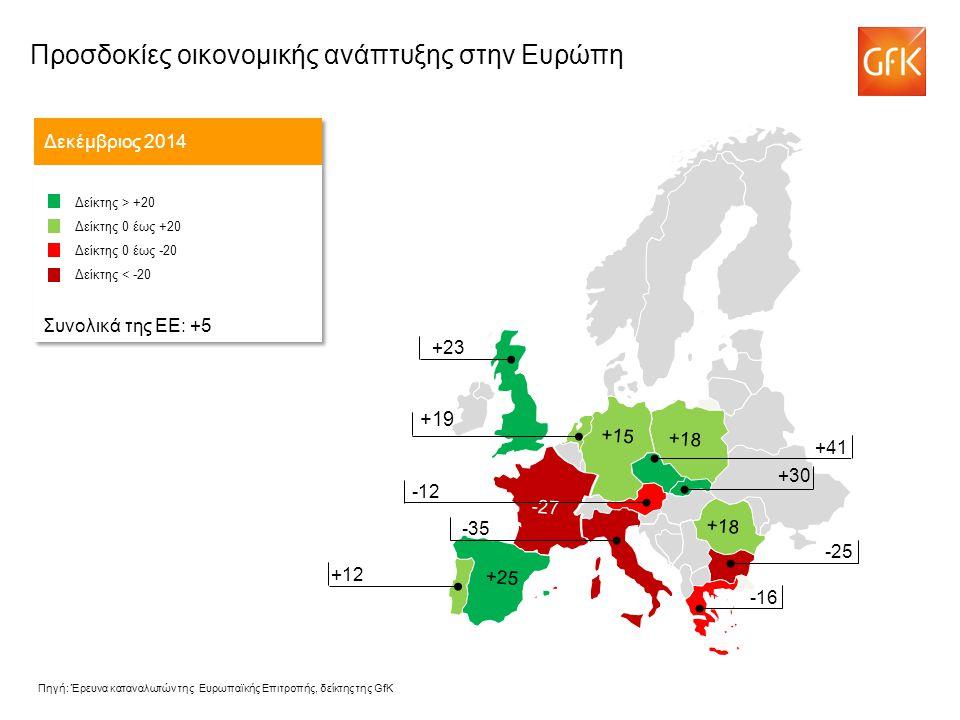 +19 Δεκέμβριος 2014 Δείκτης > +20 Δείκτης 0 έως +20 Δείκτης 0 έως -20 Δείκτης < -20 Συνολικά της ΕΕ: +5 Δείκτης > +20 Δείκτης 0 έως +20 Δείκτης 0 έως -20 Δείκτης < -20 Συνολικά της ΕΕ: +5 -43 +41 -12 -35 +23 +12 -25 -16 +18 -27 +18 +15 +25 +30 Πηγή: Έρευνα καταναλωτών της Ευρωπαϊκής Επιτροπής, δείκτης της GfK Προσδοκίες οικονομικής ανάπτυξης στην Ευρώπη