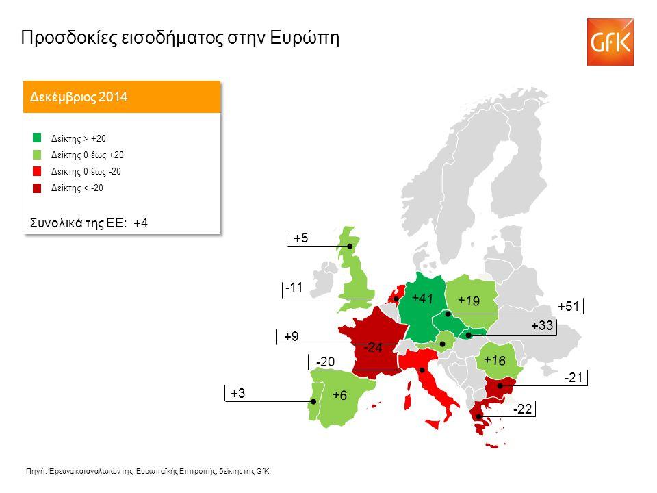 -11 Δεκέμβριος 2014 Δείκτης > +20 Δείκτης 0 έως +20 Δείκτης 0 έως -20 Δείκτης < -20 Συνολικά της ΕΕ: +4 Δείκτης > +20 Δείκτης 0 έως +20 Δείκτης 0 έως -20 Δείκτης < -20 Συνολικά της ΕΕ: +4 -43 +51 +9 -20 +5 +3 -21 -22 +16 -24 +19 +41 +6 +33 Πηγή: Έρευνα καταναλωτών της Ευρωπαϊκής Επιτροπής, δείκτης της GfK Προσδοκίες εισοδήματος στην Ευρώπη