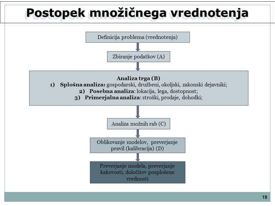 Postopek množičnega vrednotenja 19 Definicija problema (vrednotenja) Zbiranje podatkov (A) Analiza trga (B) 1)Splošna analiza: gospodarski, družbeni,