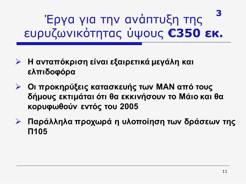 11 Έργα για την ανάπτυξη της ευρυζωνικότητας ύψους €350 εκ. 3  H ανταπόκριση είναι εξαιρετικά μεγάλη και ελπιδοφόρα  Οι προκηρύξεις κατασκευής των Μ