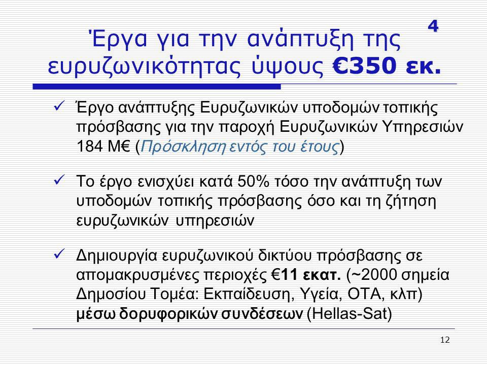 12 Έργα για την ανάπτυξη της ευρυζωνικότητας ύψους €350 εκ. Έργο ανάπτυξης Ευρυζωνικών υποδομών τοπικής πρόσβασης για την παροχή Ευρυζωνικών Υπηρεσιών