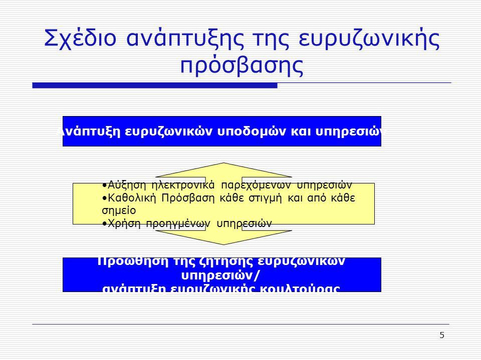 5 Σχέδιο ανάπτυξης της ευρυζωνικής πρόσβασης Προώθηση της ζήτησης ευρυζωνικών υπηρεσιών/ ανάπτυξη ευρυζωνικής κουλτούρας Ανάπτυξη ευρυζωνικών υποδομών