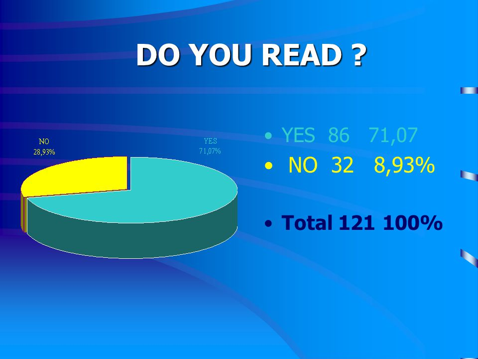 DO YOU READ YES 86 71,07 NO 32 8,93% Total 121 100%