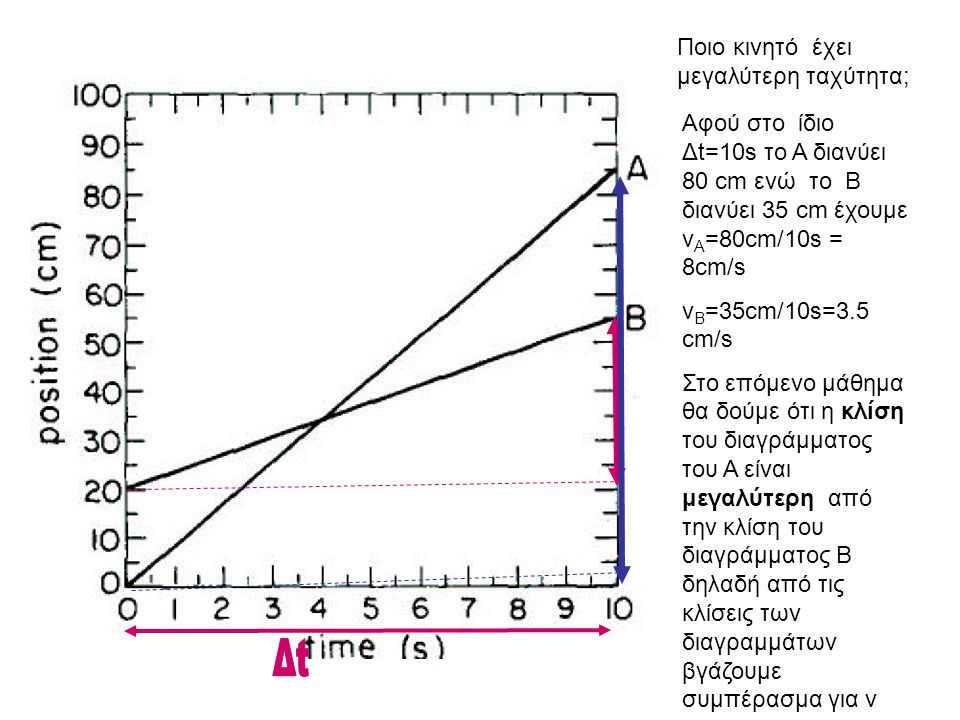 Ποιο κινητό έχει μεγαλύτερη ταχύτητα; Αφού στο ίδιο Δt=10s το Α διανύει 80 cm ενώ το Β διανύει 35 cm έχουμε v A =80cm/10s = 8cm/s v B =35cm/10s=3.5 cm/s Στο επόμενο μάθημα θα δούμε ότι η κλίση του διαγράμματος του Α είναι μεγαλύτερη από την κλίση του διαγράμματος Β δηλαδή από τις κλίσεις των διαγραμμάτων βγάζουμε συμπέρασμα για v