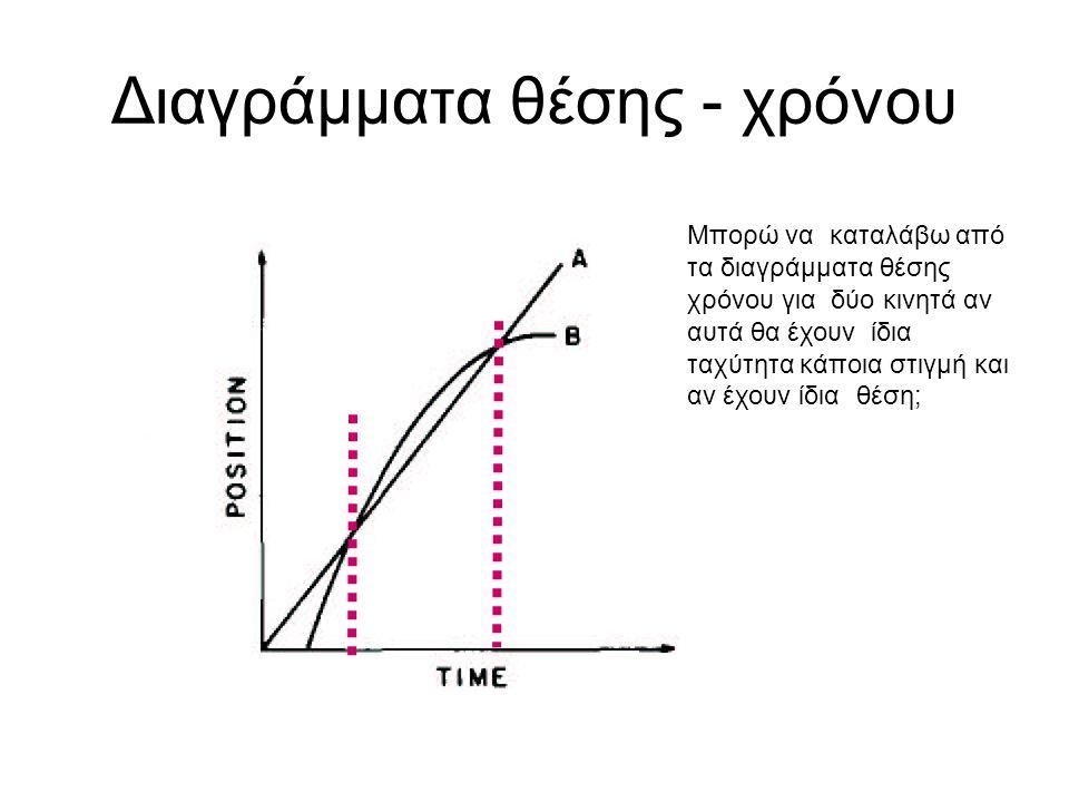Διαγράμματα θέσης - χρόνου Μπορώ να καταλάβω από τα διαγράμματα θέσης χρόνου για δύο κινητά αν αυτά θα έχουν ίδια ταχύτητα κάποια στιγμή και αν έχουν ίδια θέση;
