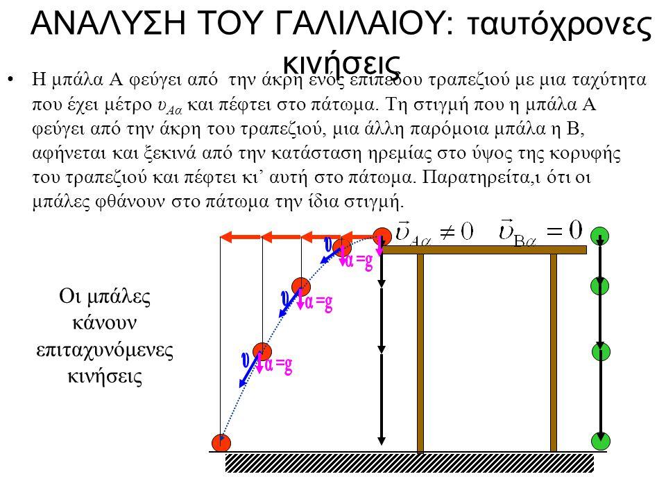ΑΝΑΛΥΣΗ ΤΟΥ ΓΑΛΙΛΑΙΟΥ: ταυτόχρονες κινήσεις Η μπάλα Α φεύγει από την άκρη ενός επίπεδου τραπεζιού με μια ταχύτητα που έχει μέτρο υ Αα και πέφτει στο πάτωμα.