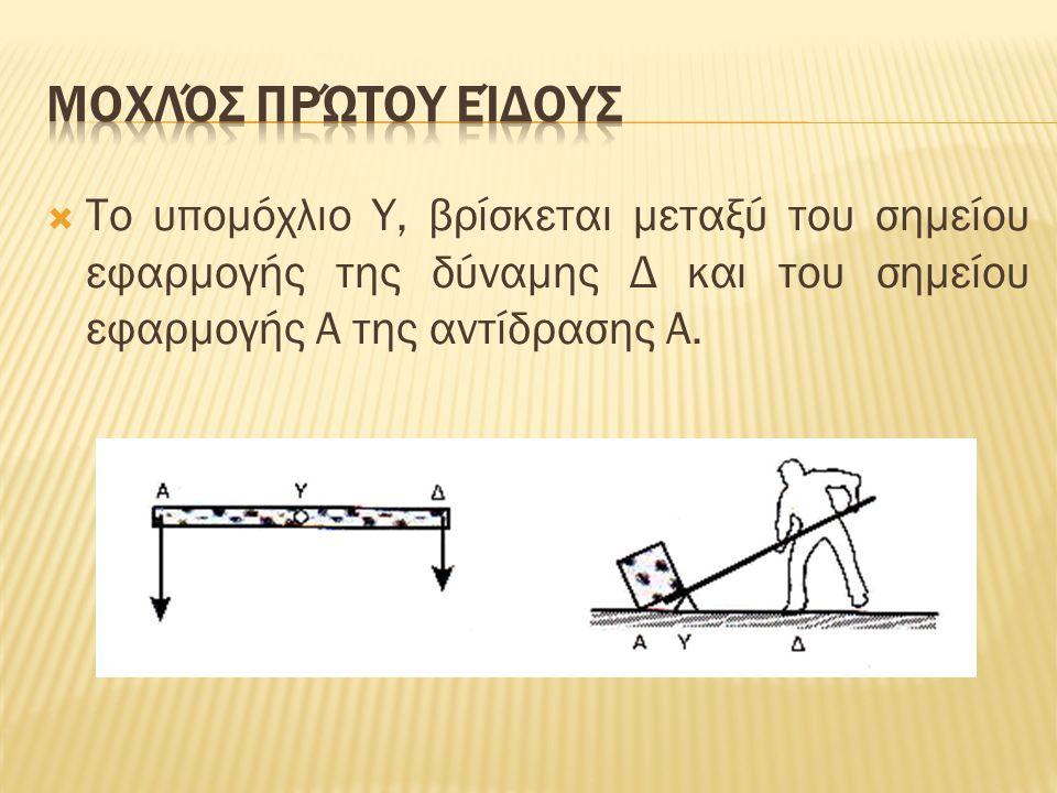  Το υπομόχλιο Υ, βρίσκεται μεταξύ του σημείου εφαρμογής της δύναμης Δ και του σημείου εφαρμογής Α της αντίδρασης Α.