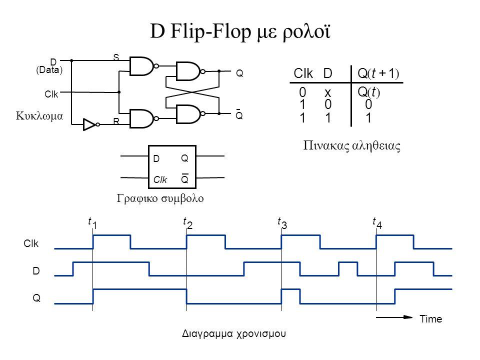 D Q QClk Κυκλωμα ClkD 0 1 1 x 0 1 0 1 Qt1+  Qt  Πινακας αληθειας t 1 t 2 t 3 t 4 Time Clk D Q Διαγραμμα χρονισμου Q S R Clk D (Data) Q Γραφικο συμβολο D Flip-Flop με ρολοϊ