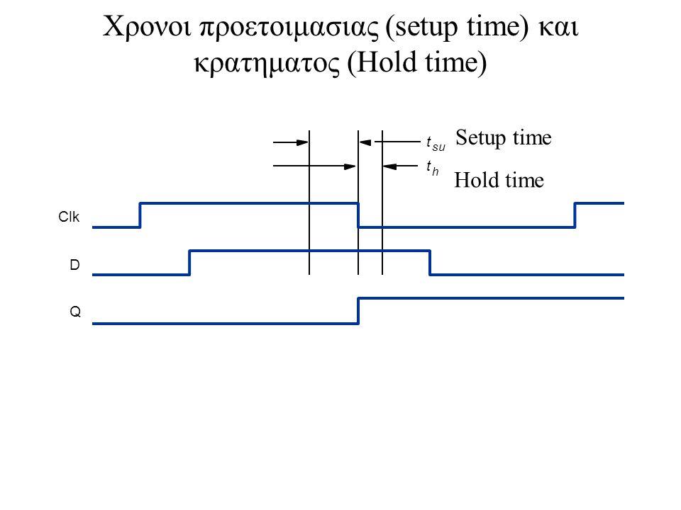 t su t h Clk D Q Χρονοι προετοιμασιας (setup time) και κρατηματος (Hold time) Setup time Hold time