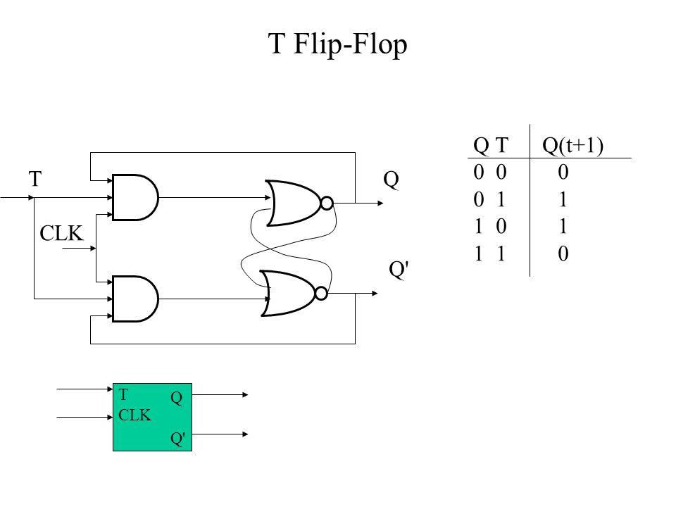 T Flip-Flop T CLK Q Q Q T Q(t+1) 0 0 0 0 1 1 1 0 1 1 1 0 Q Q T CLK