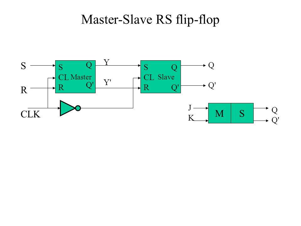 Master-Slave RS flip-flop Master Slave S CL R S CL R Q Q Q Q S R CLK Y Y Q Q MS JKJK Q Q