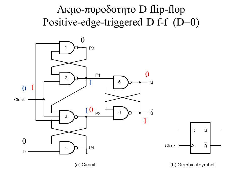 D Clock P4 P3 P1 P2 5 6 1 2 3 (a) Circuit D Q Q (b) Graphical symbol Clock Q Q 4 Ακμο-πυροδοτητο D flip-flop Positive-edge-triggered D f-f (D=0) 0 1 1 1 0 0 1 0 0 1