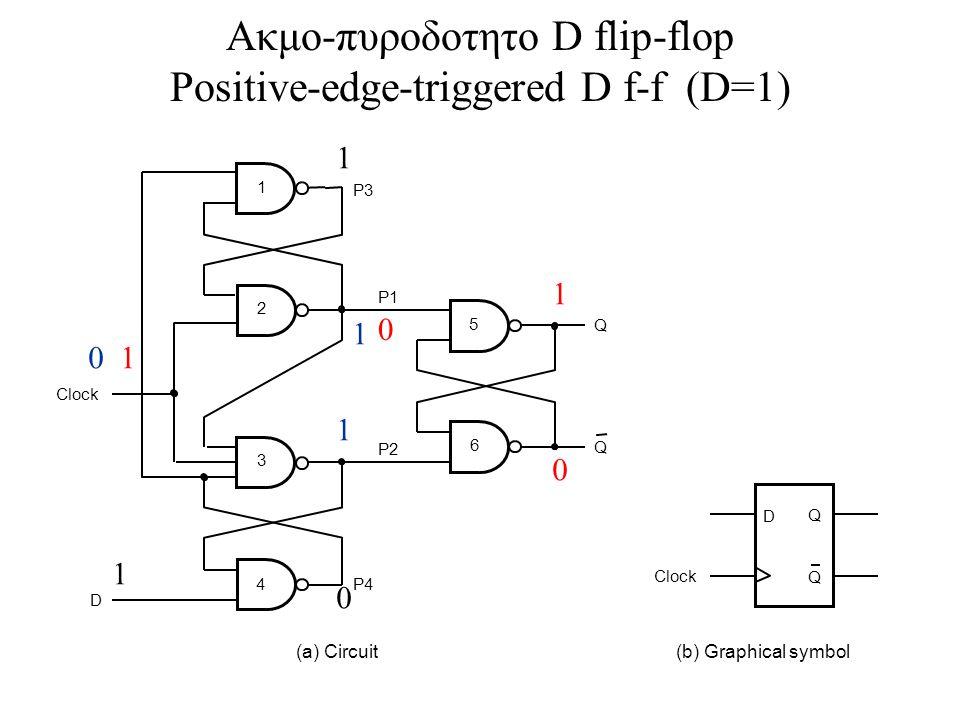 D Clock P4 P3 P1 P2 5 6 1 2 3 (a) Circuit D Q Q (b) Graphical symbol Clock Q Q 4 Ακμο-πυροδοτητο D flip-flop Positive-edge-triggered D f-f (D=1) 1 0 1 0 1 1 1 0 1 0