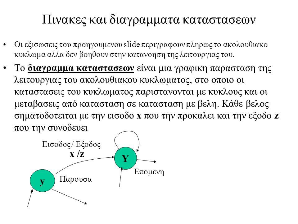 Πινακες και διαγραμματα καταστασεων Ο πινακας καταστασεων είναι ενας άλλος τροπος περιγραφης του ακολουθιακου κυκλωματος ισοδυναμος με το διαγραμμα καταστασεων x y y x Y/z Εισοδος Παρουσα Επομενη κατασταση Εξοδος Παραδειγμα: Ακολουθιακο κυκλωμα με 2 μεταβλητες παρουσας καταστασης y 1, y 2 Τοτε y=[y 1 y 2 ], οποτε εχουμε 4 καταστασεις: [0 0]=Α, [0 1]=Β, [1 0]=C και [1 1]=D.