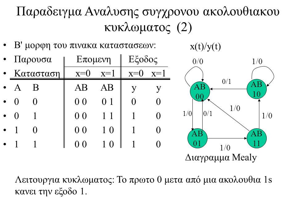 Παραδειγμα Αναλυσης συγχρονου ακολουθιακου κυκλωματος (2) Β μορφη του πινακα καταστασεων: Παρουσα Επομενη Εξοδος Κατασταση x=0 x=1 x=0 x=1 AB AB AB y y 00 0 0 0 1 0 0 01 0 0 1 1 1 0 10 0 0 1 0 1 0 11 0 0 1 0 1 0 AB 00 AB 10 AB 01 AB 11 1/0 0/1 0/1 1/0 0/01/0 x(t)/y(t) Διαγραμμα Mealy Λειτουργια κυκλωματος: Το πρωτο 0 μετα από μια ακολουθια 1s κανει την εξοδο 1.