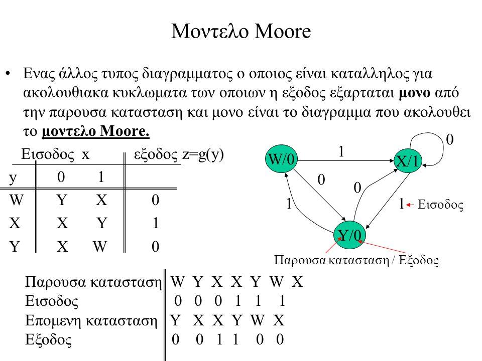 Μοντελο Moore Ενας άλλος τυπος διαγραμματος ο οποιος είναι καταλληλος για ακολουθιακα κυκλωματα των οποιων η εξοδος εξαρταται μονο από την παρουσα κατασταση και μονο είναι το διαγραμμα που ακολουθει το μοντελο Moore.