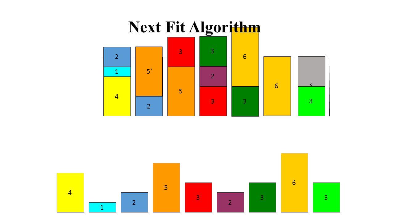 6 6 6 6 6 6 2 3 3 1 2 5 4 3 6 6 5 4 4 3 3 3 3 2 2 1 Next Fit Decreasing Algorithm 2