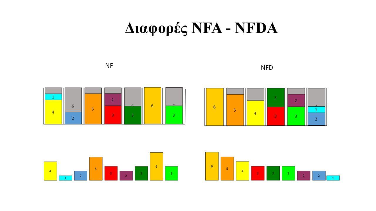 Διαφορές NFA - NFDA NF NFD
