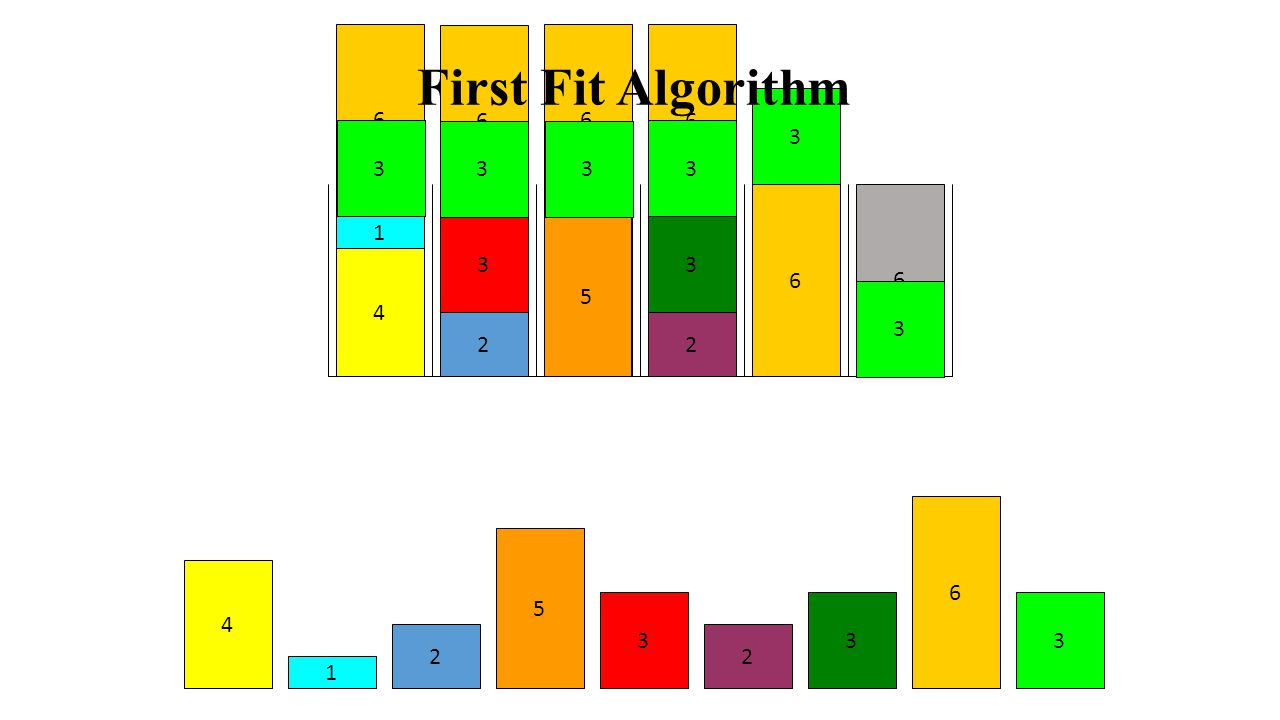 6 6 6 6 6 6 2 3 3 1 2 5 4 3 6 6 5 5 4 4 4 3 3 3 3 3 3 3 3 3 3 3 3 3 2 2 2 2 2 2 2 2 1 1 First Fit Decreasing Algorithm