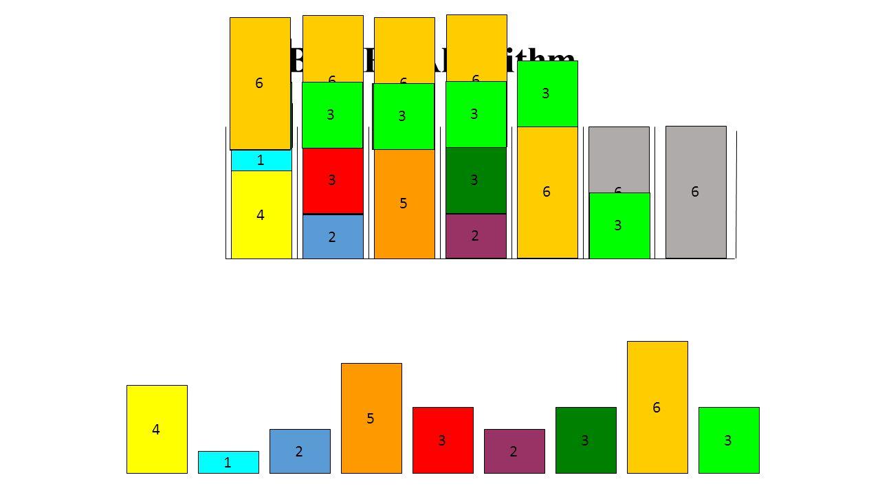 6 6 6 6 6 6 2 3 3 1 2 5 4 3 6 6 5 4 4 3 3 3 3 2 1 Best Fit Decreasing Algorithm 2 4 3 3 3 3 3 3 3 3 3 2 2 2 2 2 2 2 2 2 2 1 1 1 1 1 5
